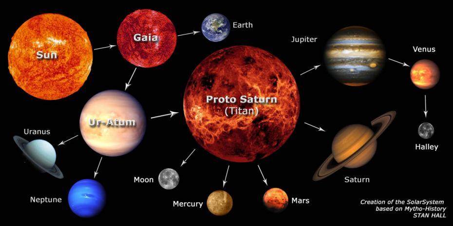 sistemul solar 2
