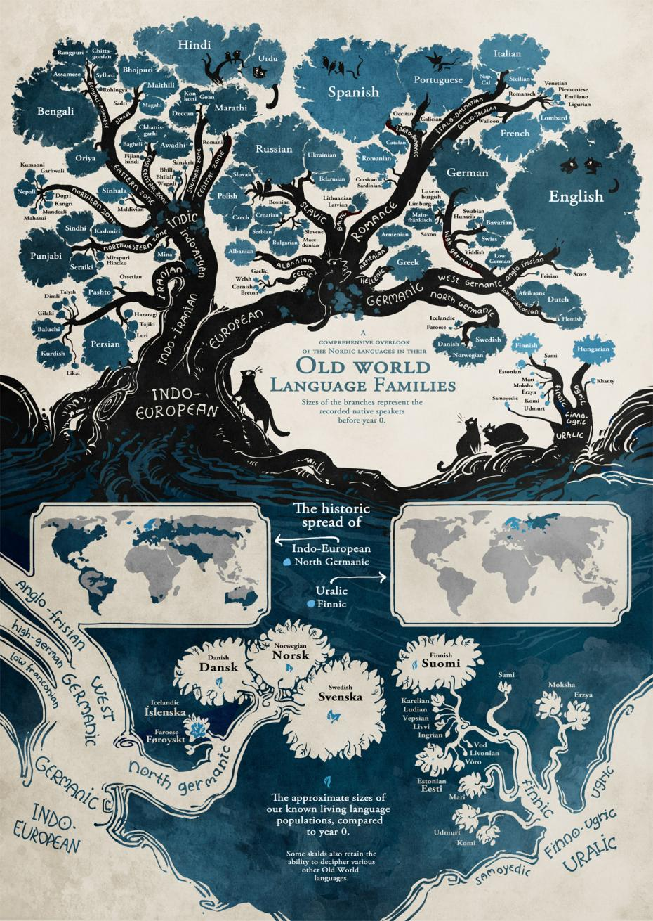 illustrated-linguistic-tree-languages-minna-sundberg-high-res